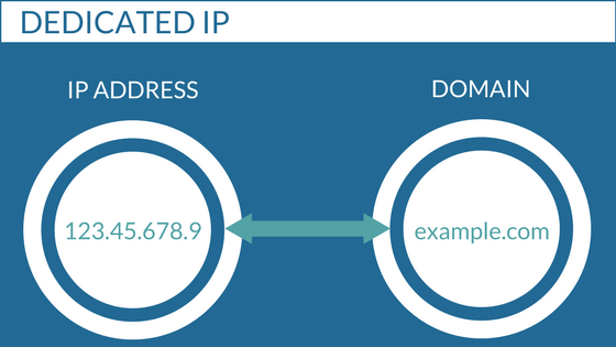 dedicated IP address illustration