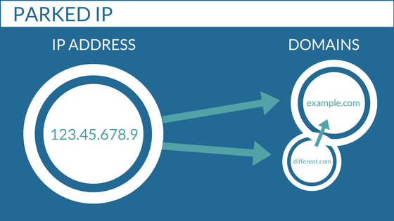 Parked IP address illustration
