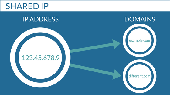 Shared IP address illustration