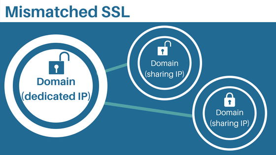 Best Practices for SSL Certificates | pair Knowledge Base